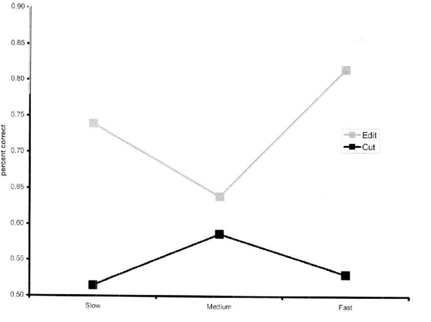 Recognition as a function of pacing and type of cut. | Figure 1 of 4