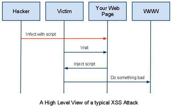 Cross Site Scripting Example