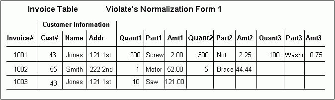 Litt's Tips : Normalization