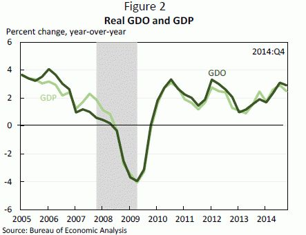 GDP as a false measure of a country economic output