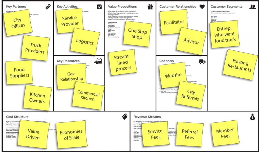 23+ Business Model Canvas Examples - Free JPG, PDF, Documents ...