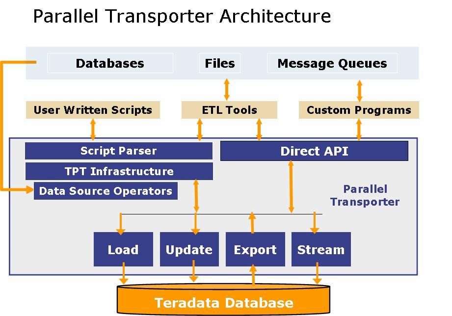 Teradata Parallel Transporter #1 – Basics | Teradata Downloads