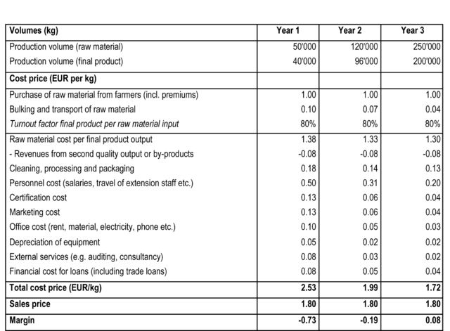 File:Profit-loss-table-4.png - Wikimedia Commons