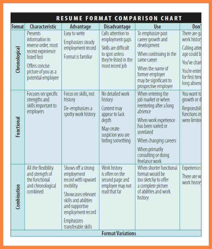 7+ comparison chart template word | Bussines Proposal 2017