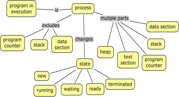 An example of an extracted concept map from 'process' topic of ...
