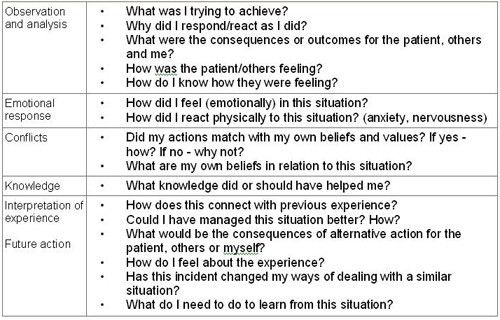 Student nurse reflective essay