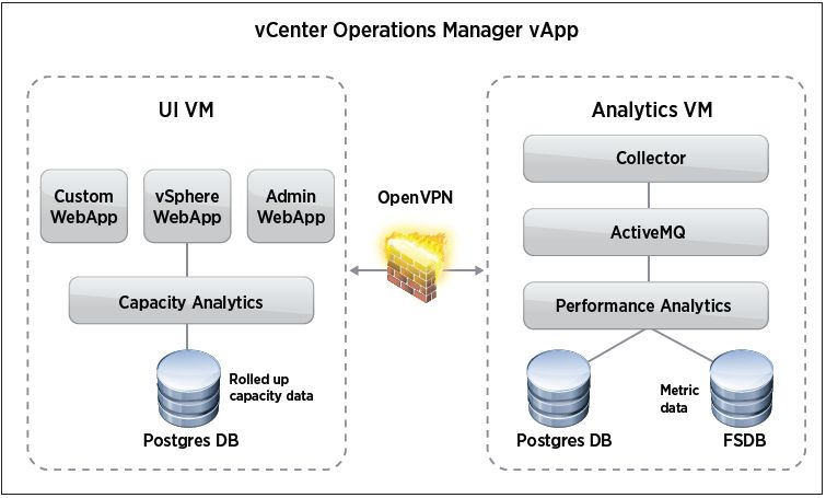 David Davis on vCenter Operations- Post #5 - vCenter Operations ...