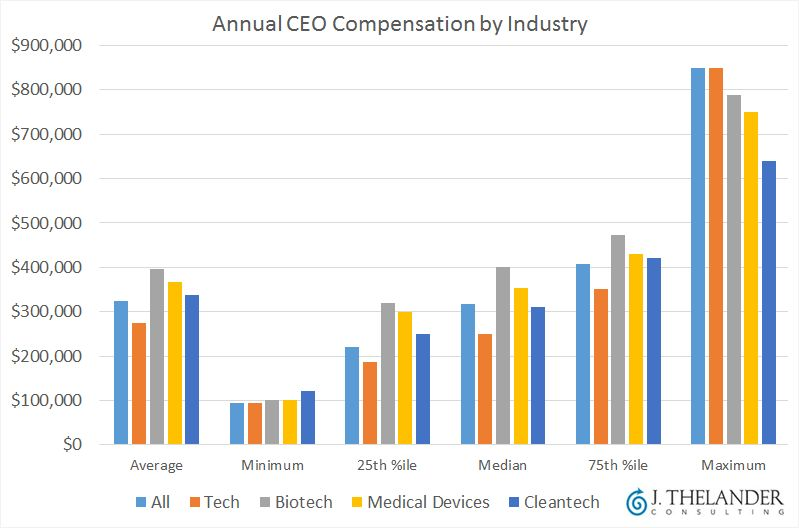 CEO compensation snapshot: Tech, biotech, cleantech and more ...