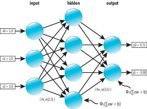 Neural Networks | James D. McCaffrey
