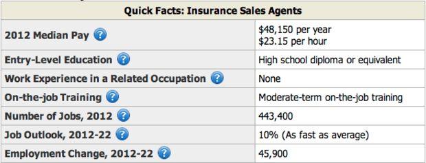 Insurance Sales Resume Sample | Resume Genius