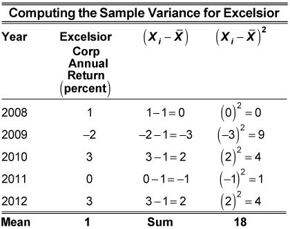 Standard deviation of returns formula example – Download most ...
