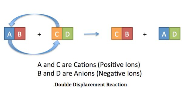 Double Displacement Reaction: Definition & Examples - Video ...