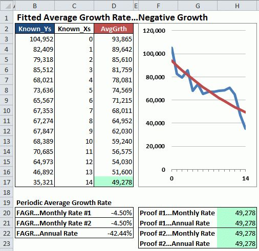 Calculate Both Growth Rates