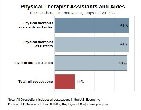 How Much Does a Physical Therapist Assistant Make? | ECPI University