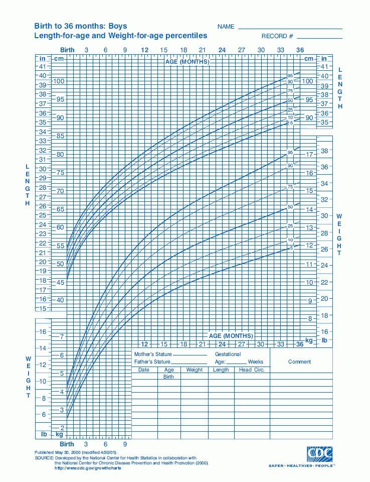 Growth Charts for Babies & Kids on EkNazar Topics