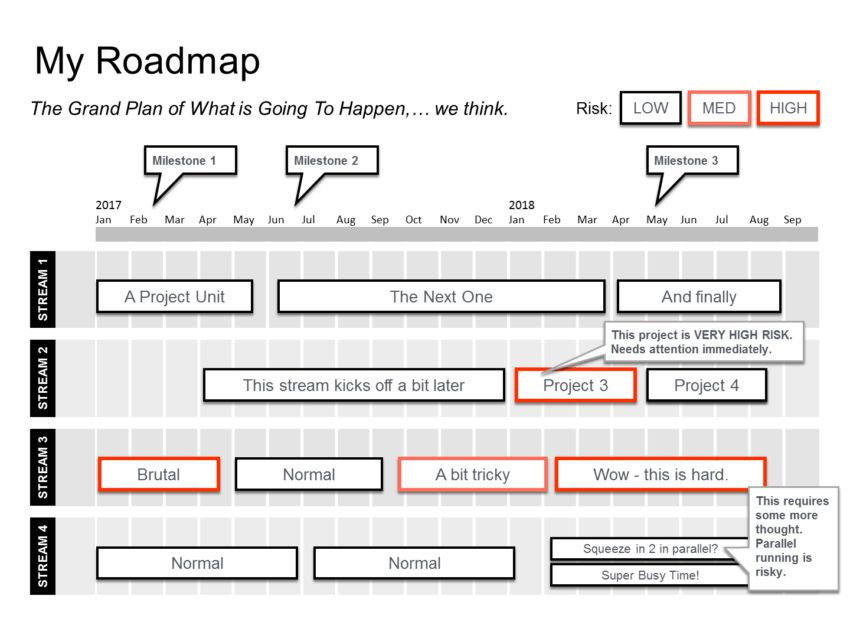 How do I create a Powerpoint Roadmap slide? – Business Documents UK