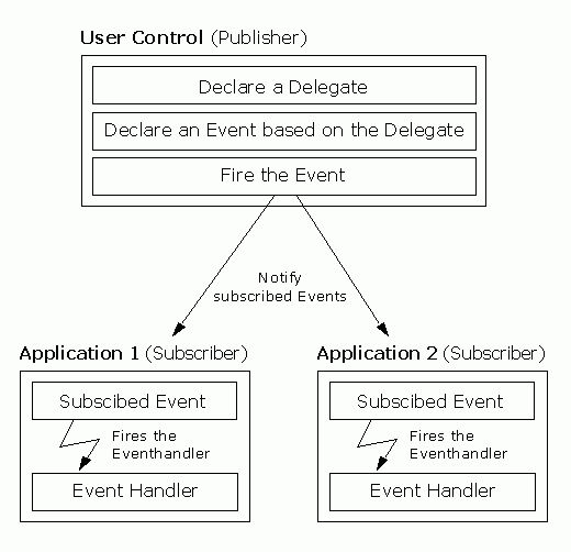 Delegates and Events in C# / .NET