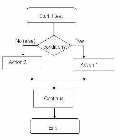 Practice: Flowcharts