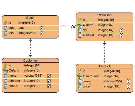 Entity Relationship Diagram - Data Modeling - UML Diagramming Software