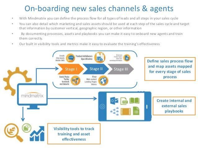 Sales Enablement and Marketing Automation for Financial Services
