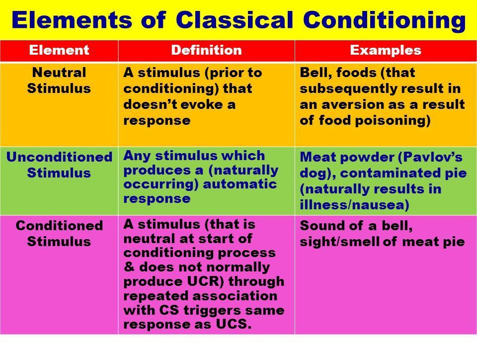 Classical Conditioning - ppt download