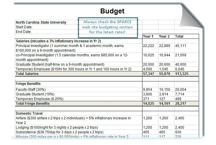 Proposal Budgeting : Office of Contracts and Grants