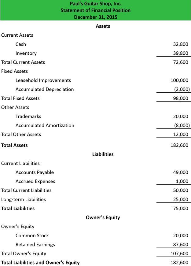 Statement of Financial Position Definition | Balance Sheet