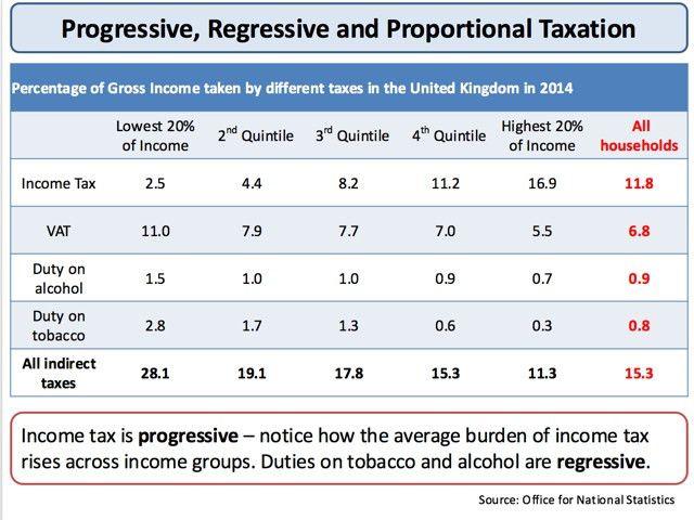 Progressive, Proportional and Regressive Taxes   tutor2u Economics