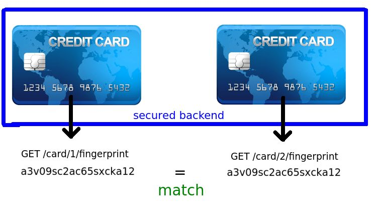 hash - Hashing a credit card number for use as a fingerprint ...