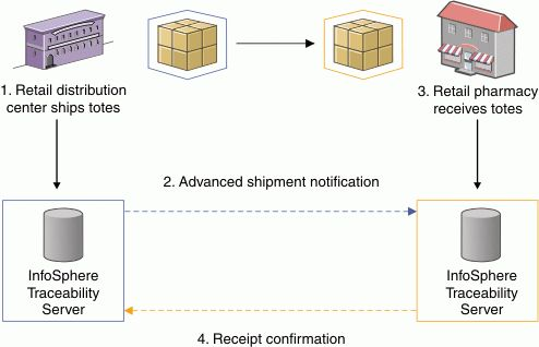 Shipment Verification feature: Product overview