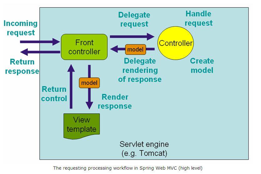 Spring 4 MVC Tutorial - WebSystique