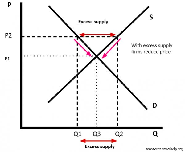 EQUILIBRIUM MARKET PRICE APPLICATIONS | Egharevba Etinosa ACA,ACFE ...