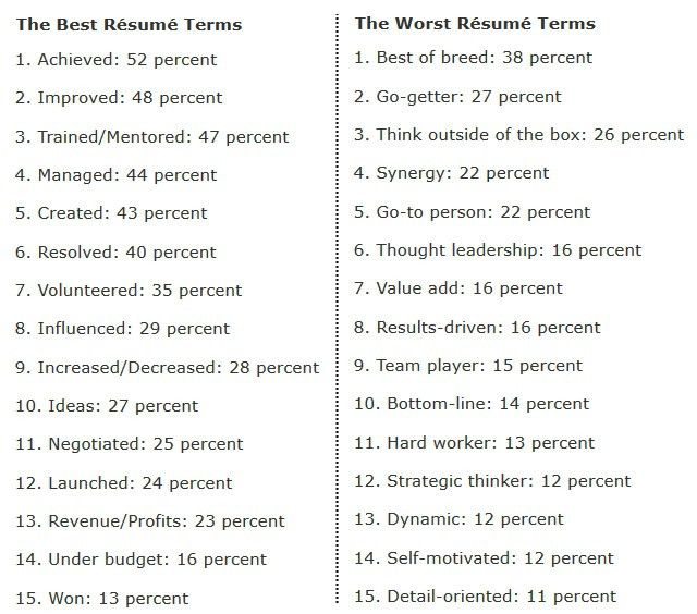 The 15 Best And Worst Words To Use On Resumes According To ...