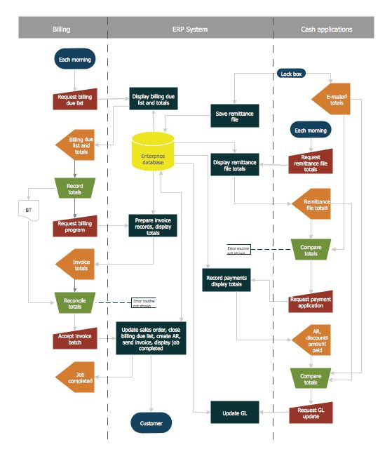 Account Flowchart Stockbridge System. Flowchart Examples