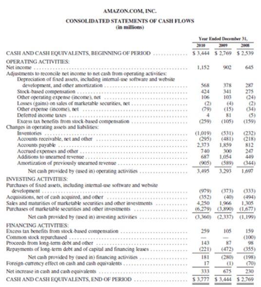 Financial Statement Analysis | Street Of Walls