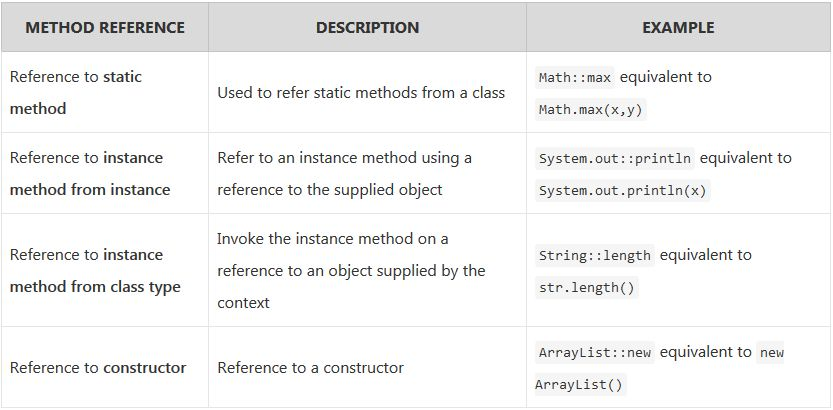 Java 8 Method References with Example - HowToDoInJava