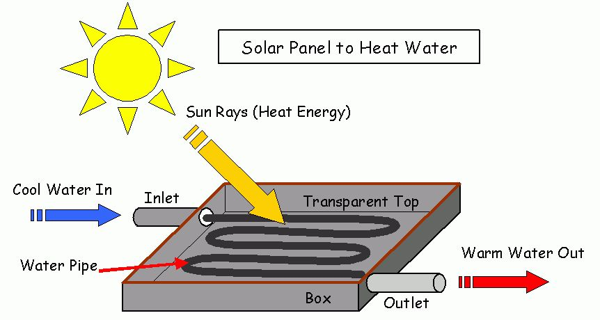 Solar Energy Science Project Topics: What are Solar Panels?