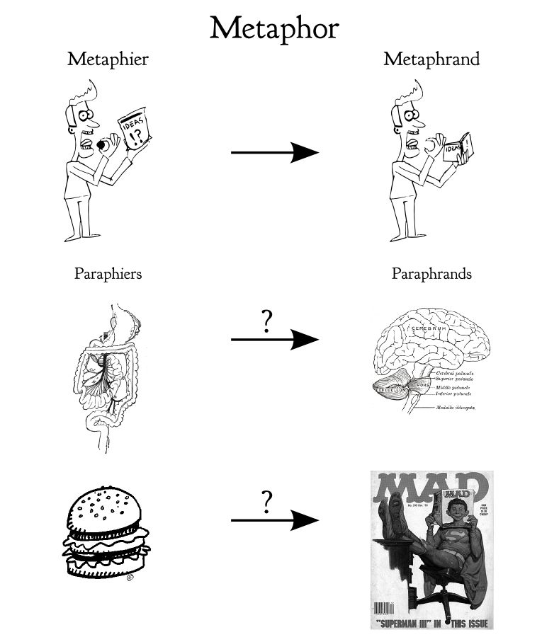 Metaphor: the Alchemy of Thought   Axis, Praxis