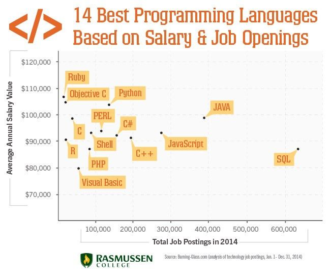 14 Best Programming Languages Based on Earnings & Opportunities