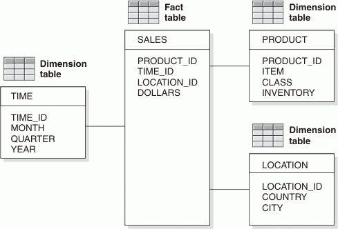 DB2 11 - Performance - Star schema access