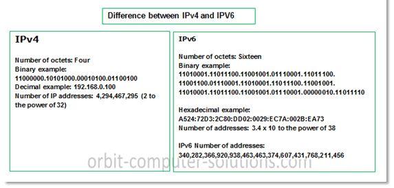 We Need IPv6? Explanation with Examples