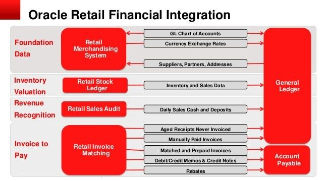 Oracle retail financial integration 13.2.6