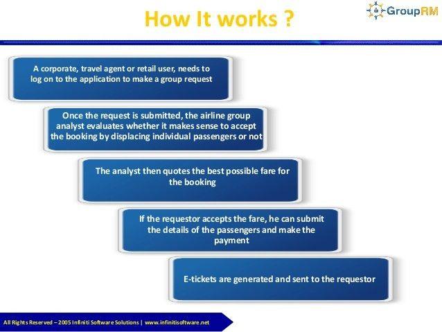 Group Revenue Management