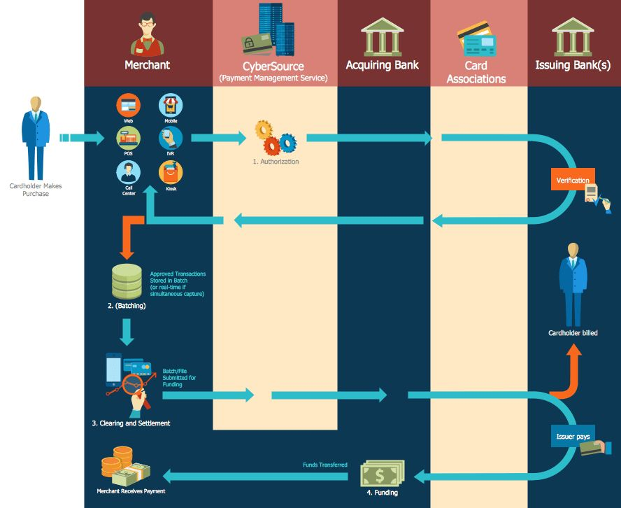 Flowcharts Solution | ConceptDraw.com