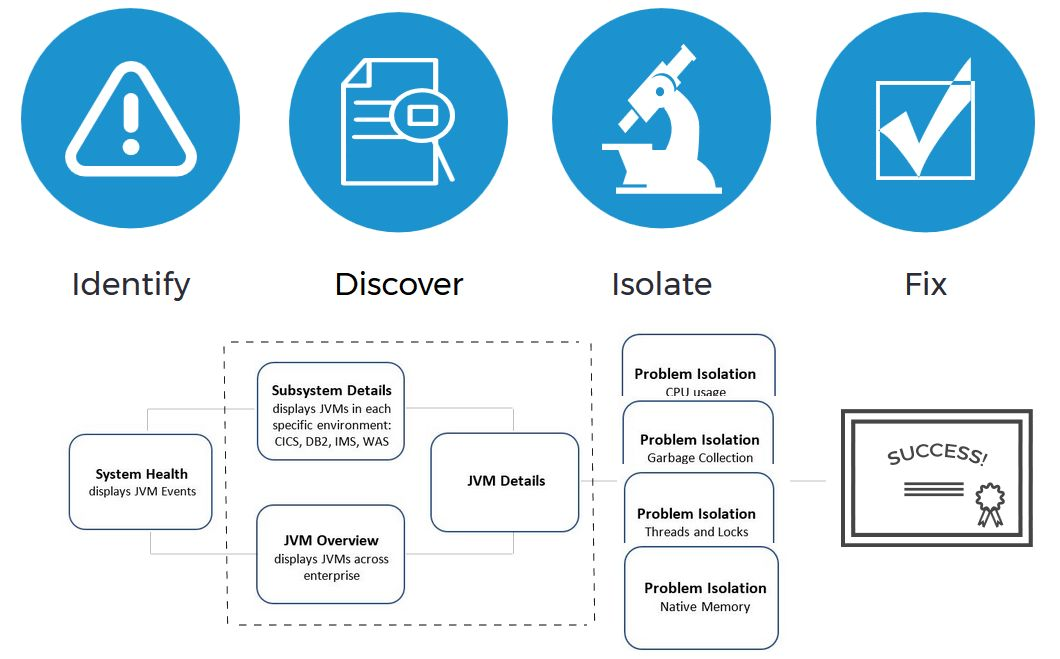 Service Management Suite for z/OS Blog - Service Management Suite ...