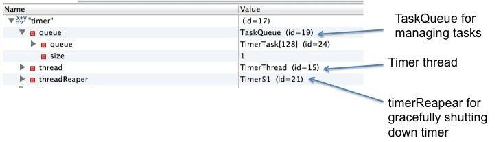 Java Timer example - Java2Blog