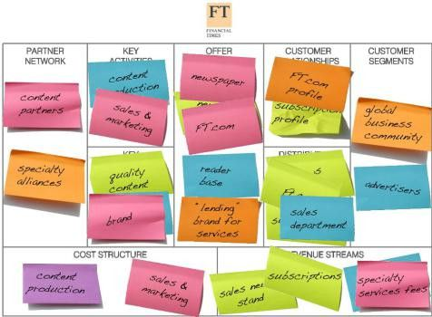 The Business Model Canvas and Value Propositions