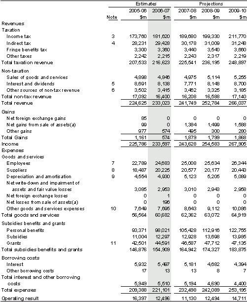 Budget Paper No. 1 - Statement 10: Australian Accounting Standards ...