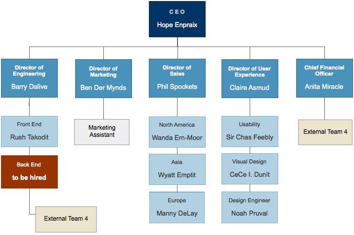 Sample Chart Templates » Organisational Flow Chart Template - Free ...