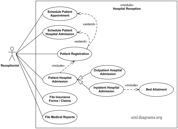 UML use case diagram example for Hospital Management.